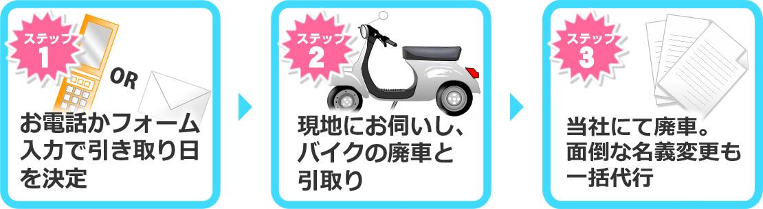 1)電話かフォーム入力で引き取り日決定 2)現地にお伺いしバイク引き取り 3)当社にて廃車。名義変更も一括代行。